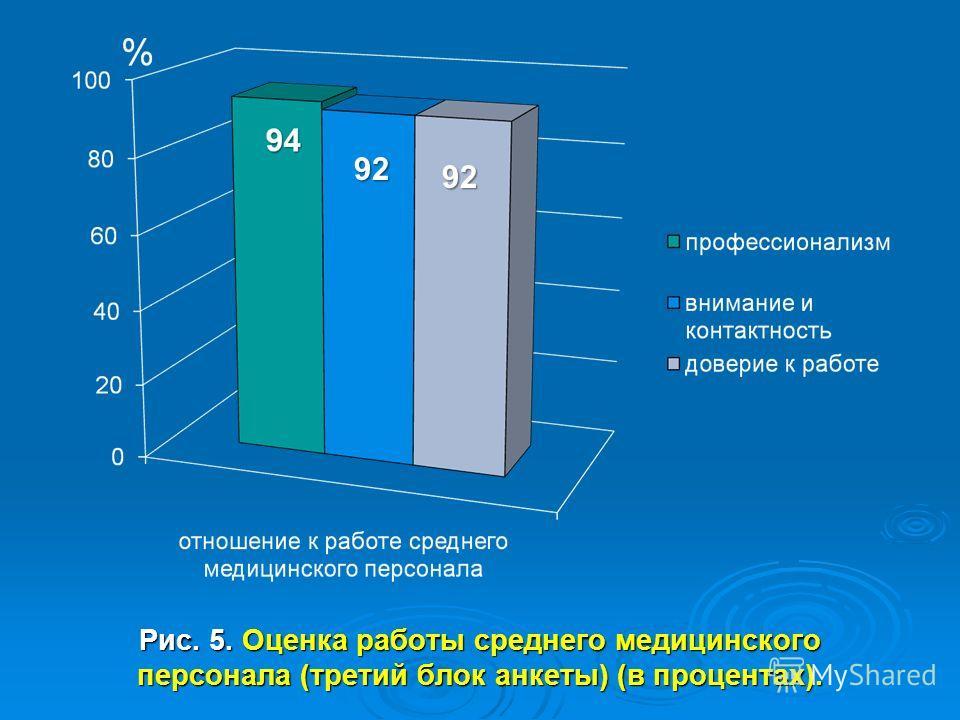 Рис. 5. Оценка работы среднего медицинского персонала (третий блок анкеты) (в процентах). 92 92