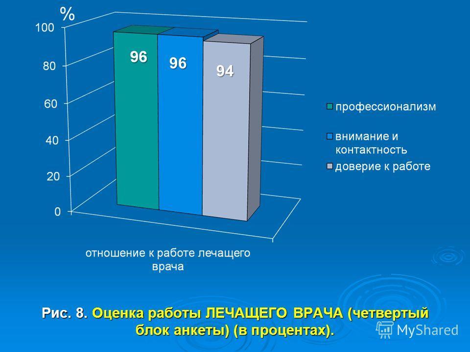 Рис. 8. Оценка работы ЛЕЧАЩЕГО ВРАЧА (четвертый блок анкеты) (в процентах). 96 94