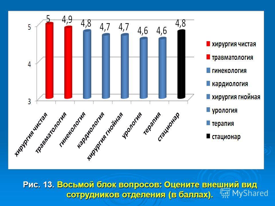 Рис. 13. Восьмой блок вопросов: Оцените внешний вид сотрудников отделения (в баллах).