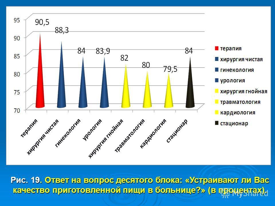 Рис. 19. Ответ на вопрос десятого блока: «Устраивают ли Вас качество приготовленной пищи в больнице?» (в процентах).