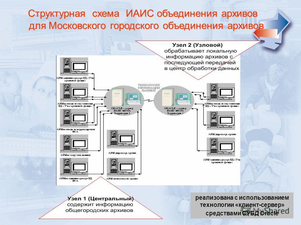 реализована с использованием технологии «клиент-сервер» средствами СУБД Oracle Структурная схема ИАИС объединения архивов для Московского городского объединения архивов для Московского городского объединения архивов