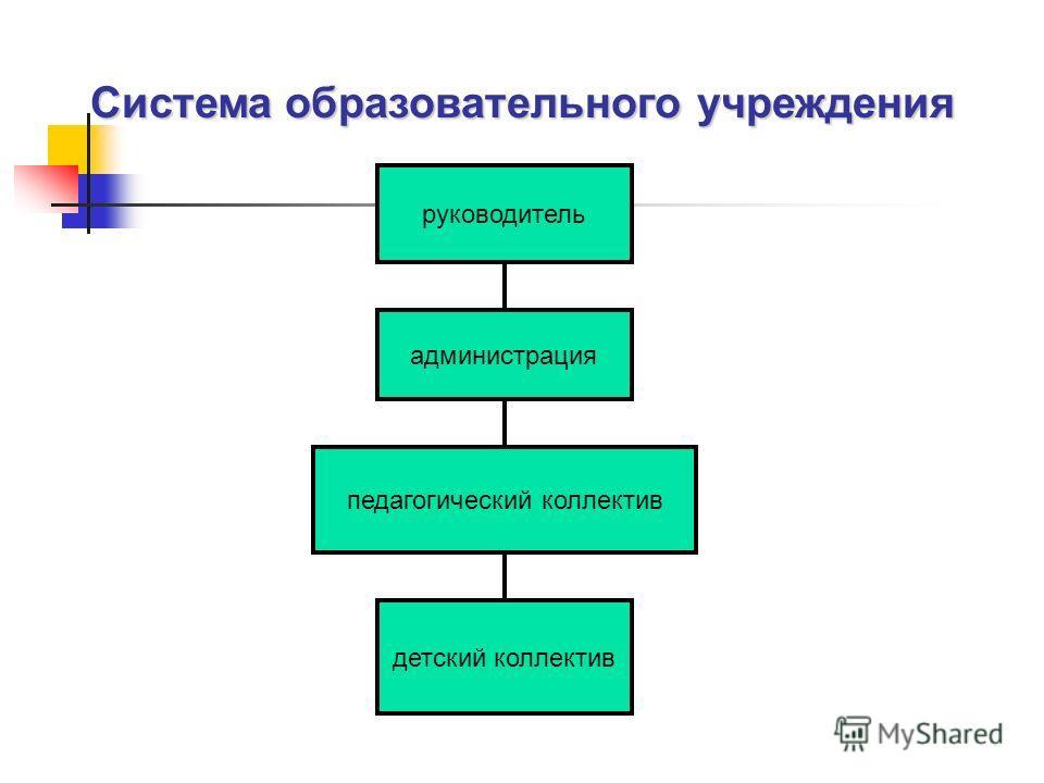 руководитель администрация педагогический коллектив детский коллектив Система образовательного учреждения