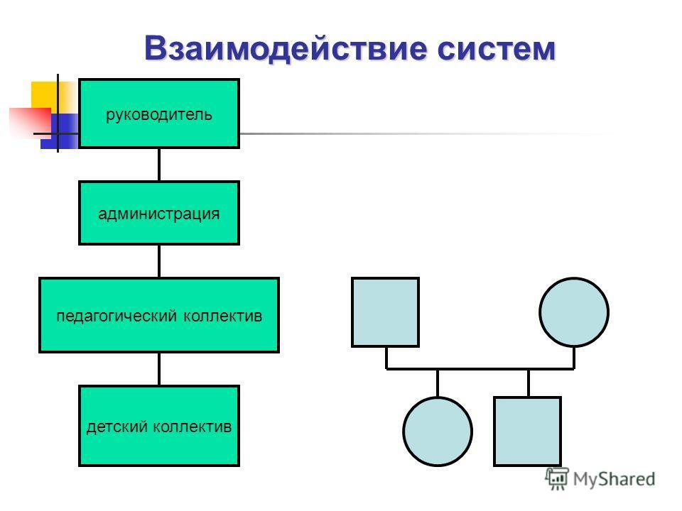 руководитель администрация педагогический коллектив детский коллектив Взаимодействие систем