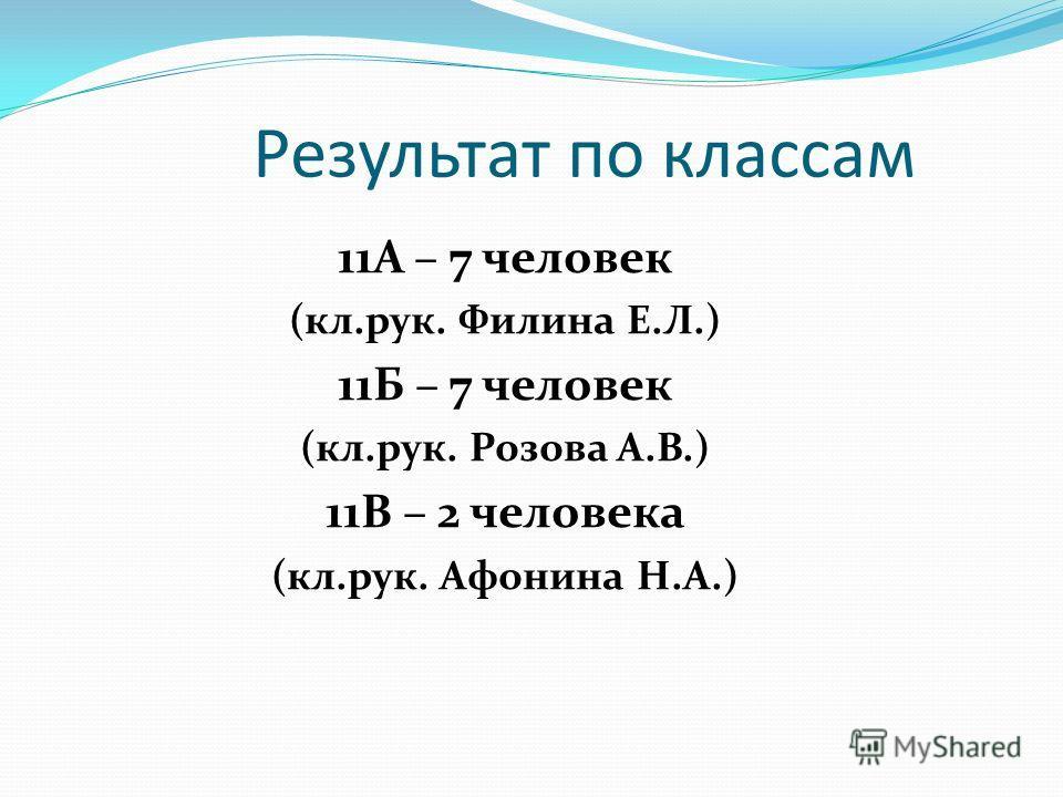 Результат по классам 11А – 7 человек (кл.рук. Филина Е.Л.) 11Б – 7 человек (кл.рук. Розова А.В.) 11В – 2 человека (кл.рук. Афонина Н.А.)