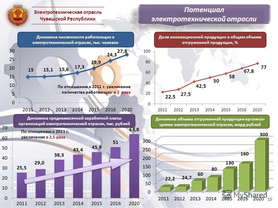 По отношению к 2011 г. увеличение количества работающих в 2 раза Динамика объема отгруженной продукции организа- циями электротехнической отрасли, млрд рублей Динамика среднемесячной заработной платы организаций электротехнической отрасли, тыс. рубле