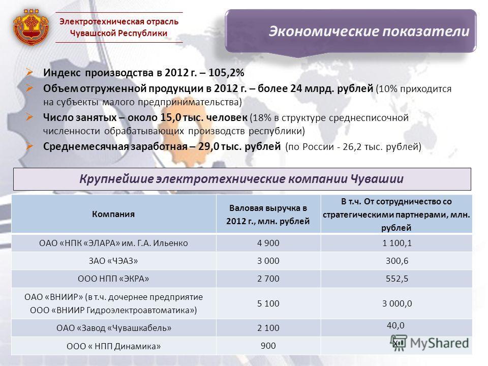 Индекс производства в 2012 г. – 105,2% Объем отгруженной продукции в 2012 г. – более 24 млрд. рублей (10% приходится на субъекты малого предпринимательства) Число занятых – около 15,0 тыс. человек (18% в структуре среднесписочной численности обрабаты