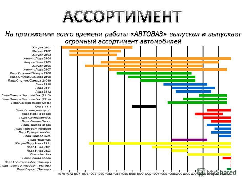 На протяжении всего времени работы «АВТОВАЗ» выпускал и выпускает огромный ассортимент автомобилей