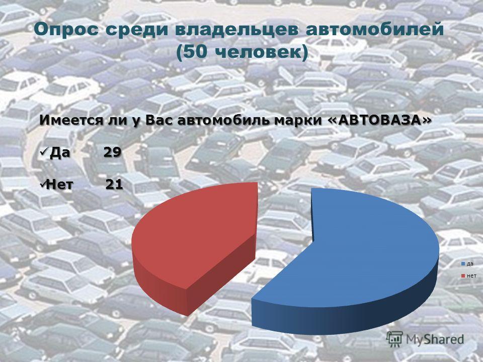 Опрос среди владельцев автомобилей (50 человек) Имеется ли у Вас автомобиль марки «АВТОВАЗА» Да 29 Да 29 Нет 21 Нет 21