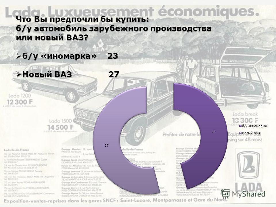 Что Вы предпочли бы купить: б/у автомобиль зарубежного производства или новый ВАЗ? б/у «иномарка» 23 б/у «иномарка» 23 Новый ВАЗ 27 Новый ВАЗ 27