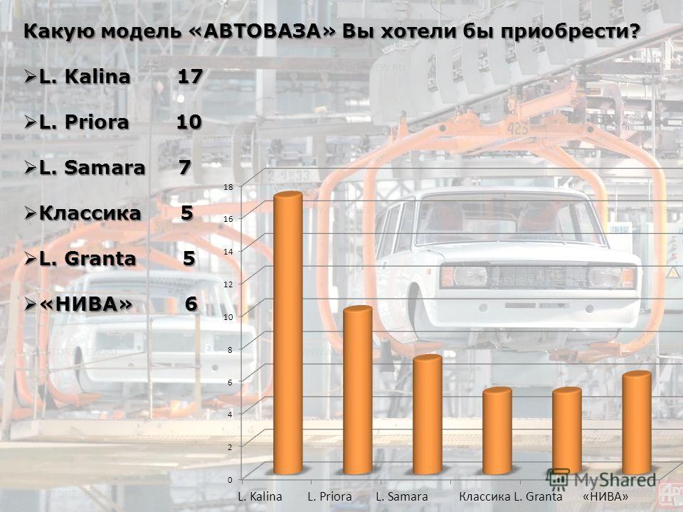 Какую модель «АВТОВАЗА» Вы хотели бы приобрести? L. Kalina 17 L. Kalina 17 L. Priora 10 L. Priora 10 L. Samara 7 L. Samara 7 Классика 5 Классика 5 L. Granta 5 L. Granta 5 «НИВА» 6 «НИВА» 6