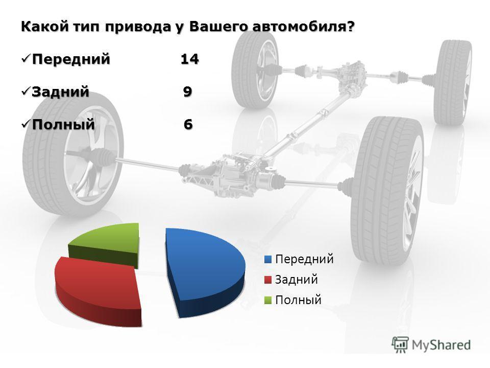 Какой тип привода у Вашего автомобиля? Передний 14 Передний 14 Задний 9 Задний 9 Полный 6 Полный 6