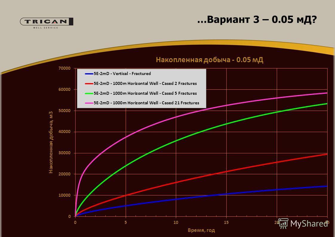 …Вариант 3 – 0.05 мД?