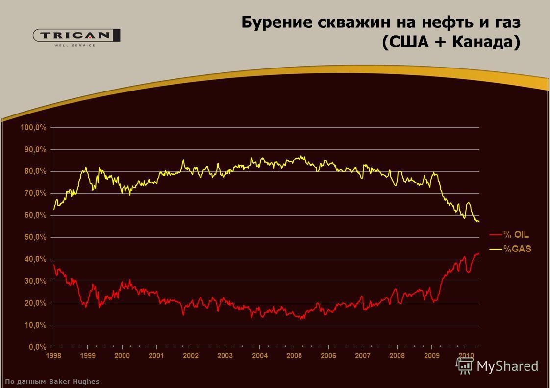 Бурение скважин на нефть и газ (США + Канада) По данным Baker Hughes