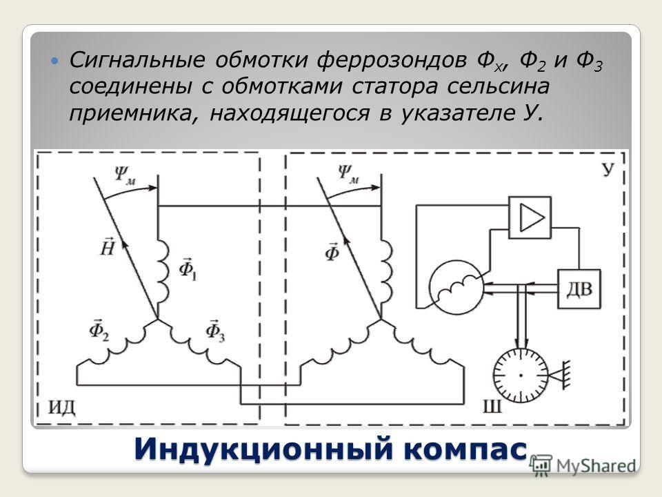 Индукционный компас Индукционный компас состоит из чувствительного элемента называемого индукционным датчиком ИД и указателя У, связанного с датчиком дистанционной передачей. Индукционный датчик вырабатывает сигнал, зависящий от магнитного курса. Он