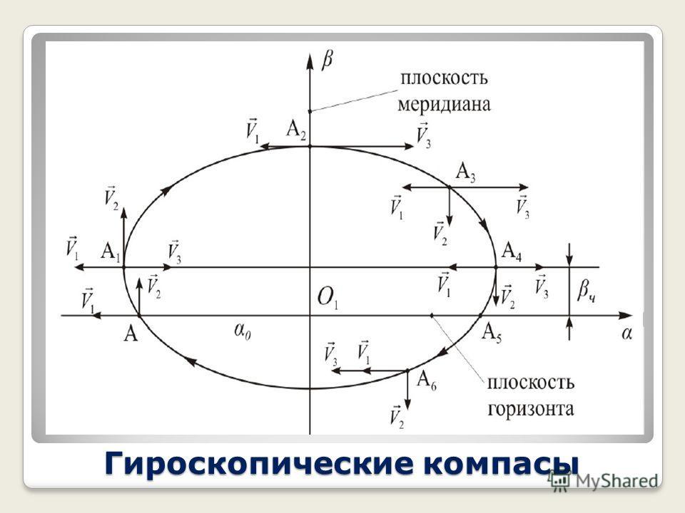 Гироскопические компасы Подъем главной оси над плоскостью горизонта на угол создает маятниковый момент mgl sin, который вызывает прецессию гироскопа со скоростью V 3 = mgl sin/H cos. В результате апекс будет прецессировать по вытянутой траектории, из