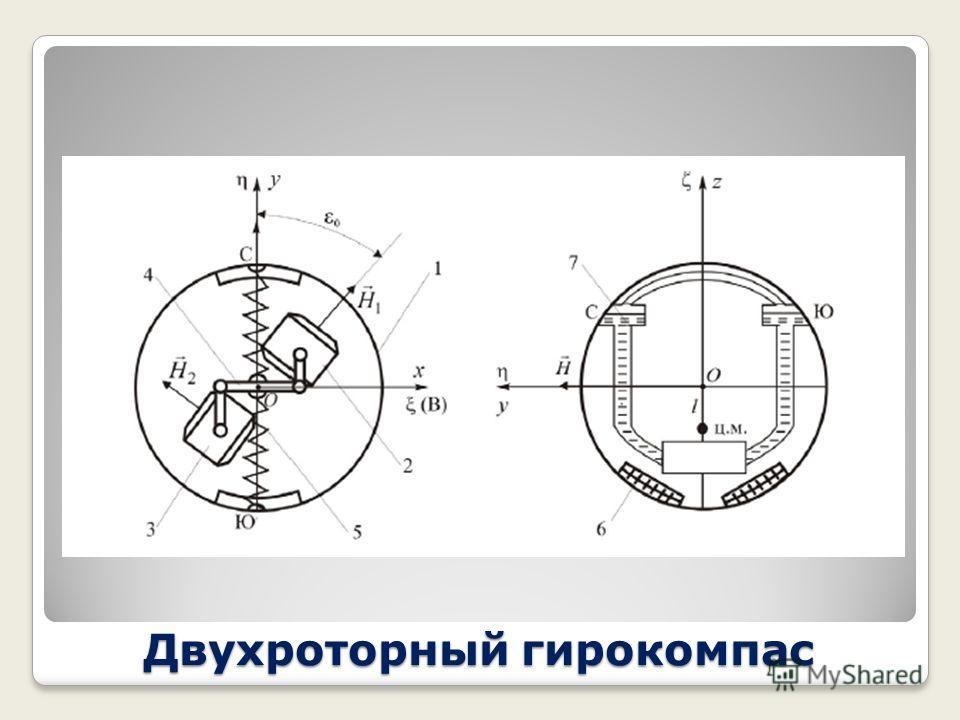 Двухроторный гирокомпас При разработке гирокомпасов принимаются меры, исключающие или ослабляющие причину интеркардинальной погрешности - постоянную составляющую вертикального момента сил инерции. Эта проблема успешно решена в двухроторных гирокомпас