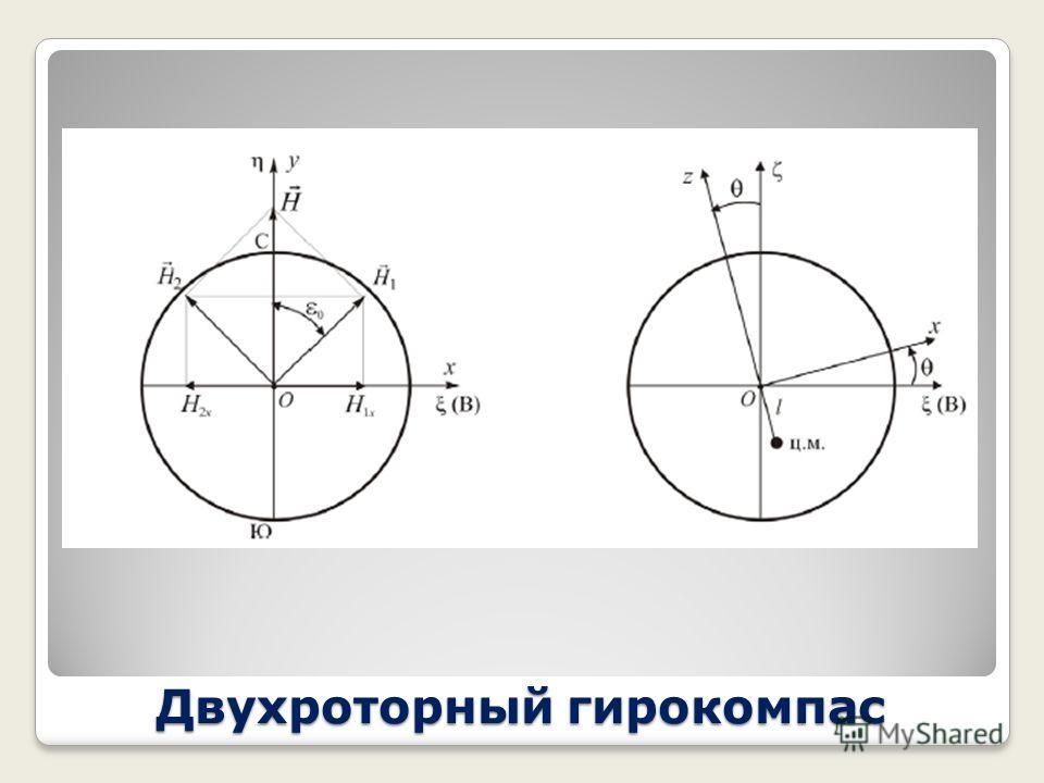 Двухроторный гирокомпас Внутри гиросферы установлены два двухстепенных гироскопа 2, 3. оси рамок которых расположены вертикально. Кинетические моменты Н 1 = H 2 = Н 0 и в начальном положении взаимно перпенднкулярны. Оси рамок гироскопов связаны между
