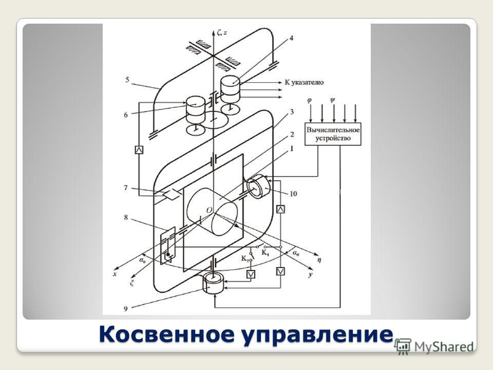 Косвенное управление На следующем слайде представлена кинематическая схема корректируемого гирокомпаса, чувствительным элементом которого является трёхстепенный уравновешенный гироскоп. Наружная рамка 2 гироскопа установлена в следящей рамке 3, котор