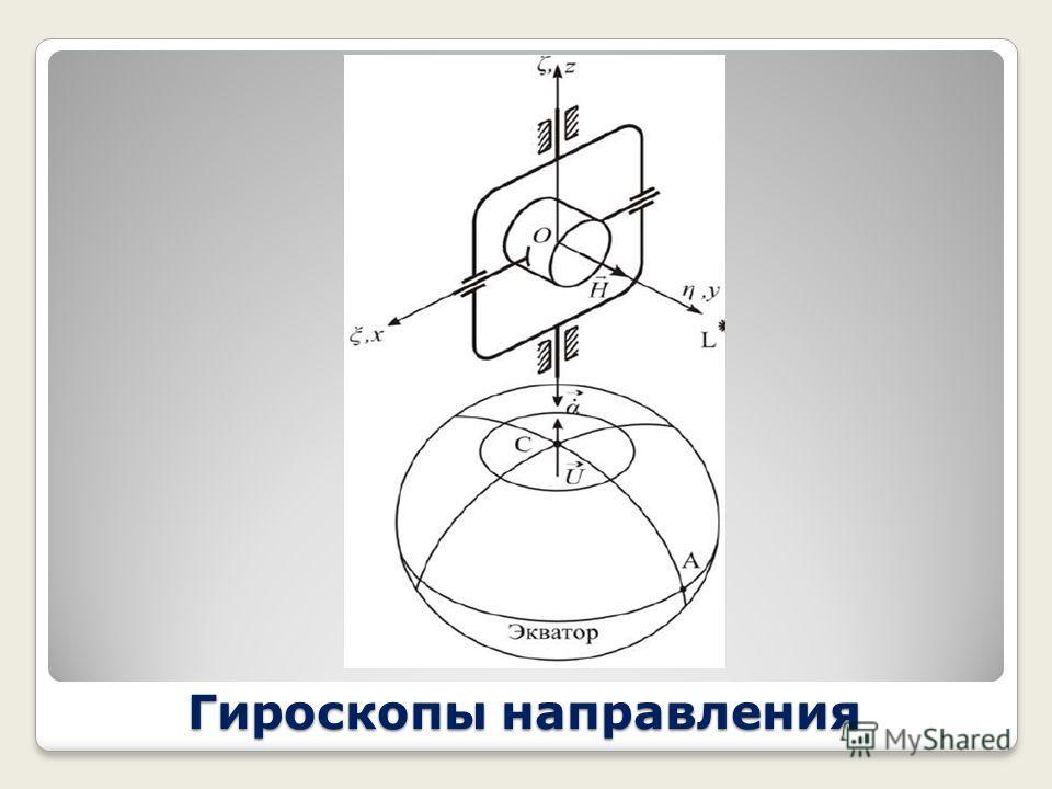 Гироскопы направления Скорость изменения вертикального ухода – угла также зависит от широты расположения гироскопа, скорости вращения земли и еще от угла отклонения от направления на север в горизонтальной плоскости d/dt = - U sin() cos() Где, как и