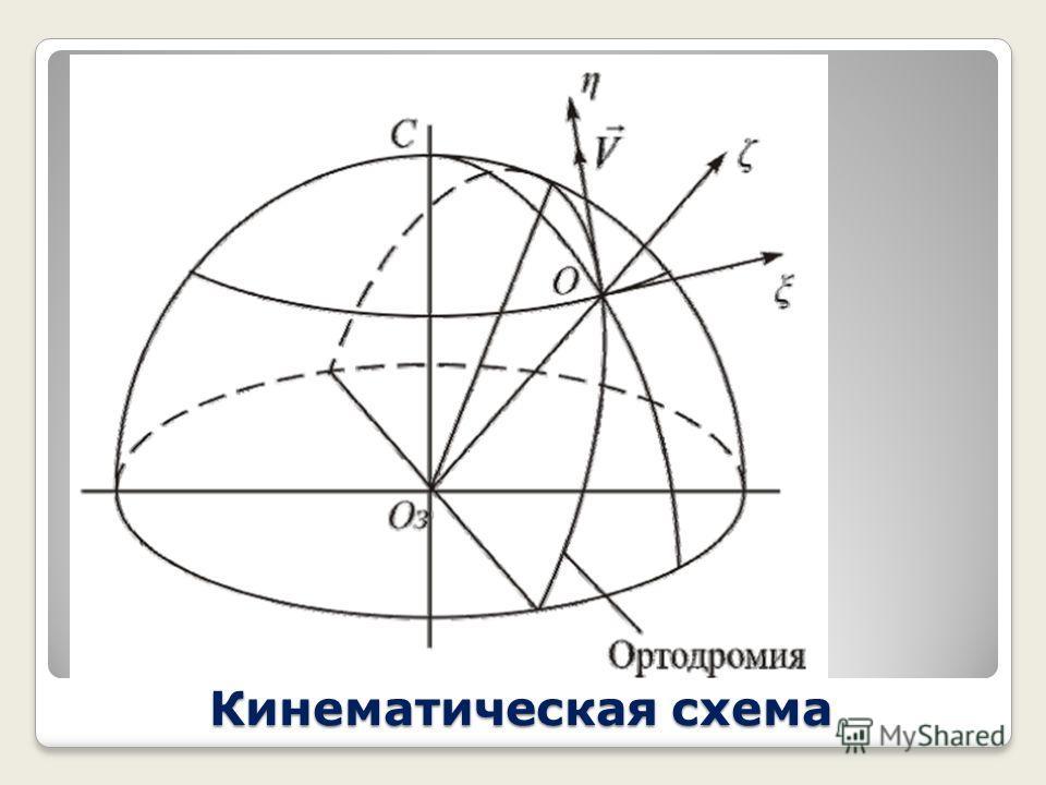 Кинематическая схема При движении в высоких широтах помимо вращения земли следует учитывать скорость движения объекта. Действительно, пусть объект движется по ортодромии, как показано на рисунке.