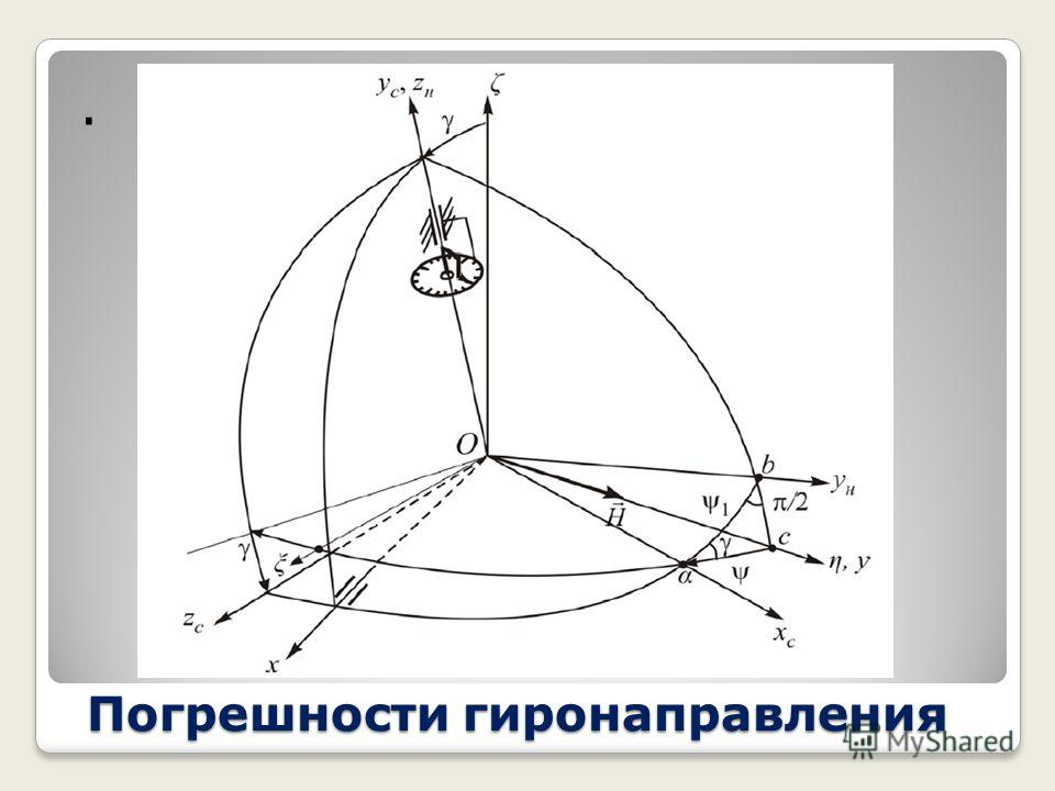 Погрешности гиронаправления Карданова погрешность возникает при отклонении оси наружной рамки от вертикали. Если гирополукомпас установлен непосредственно на корпусе судна, то при углах крена и тангажа ось наружной рамки гироскопа отклоняется от верт