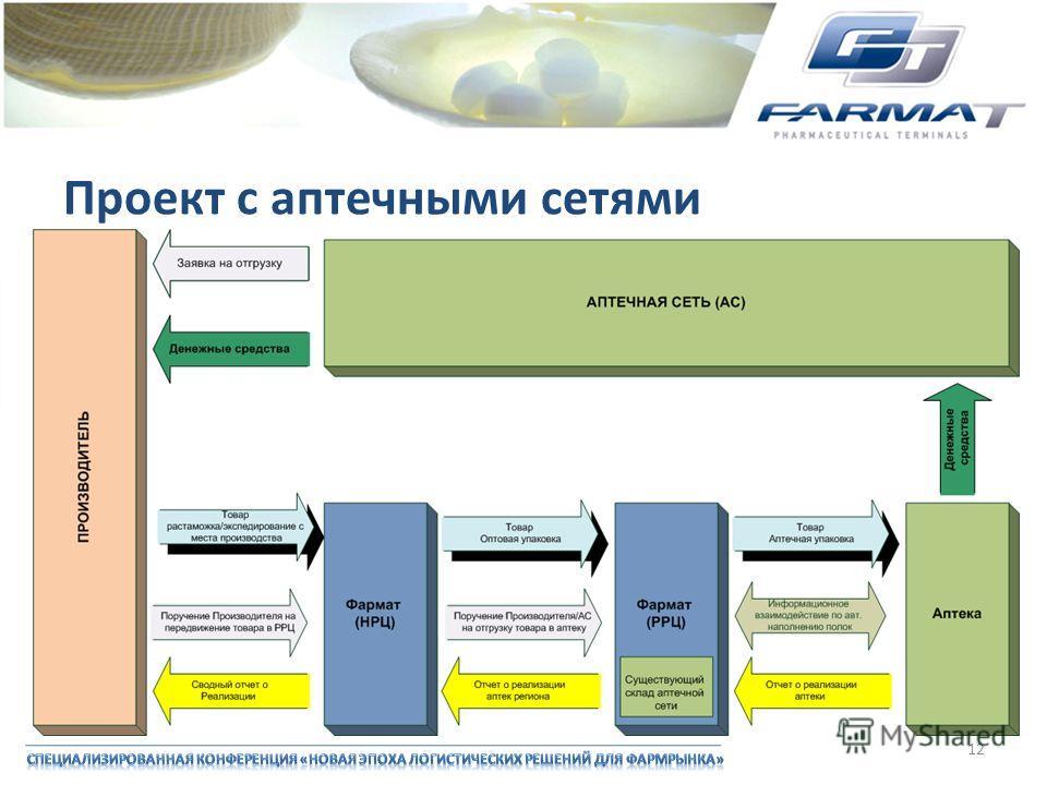 Проект с аптечными сетями 12