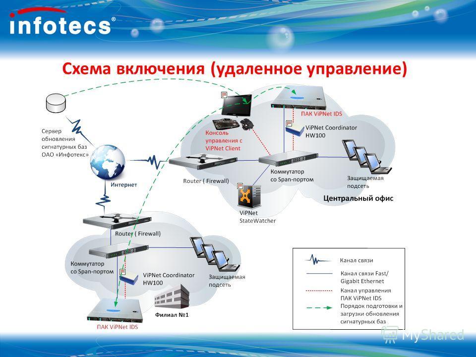 Схема включения (удаленное управление)