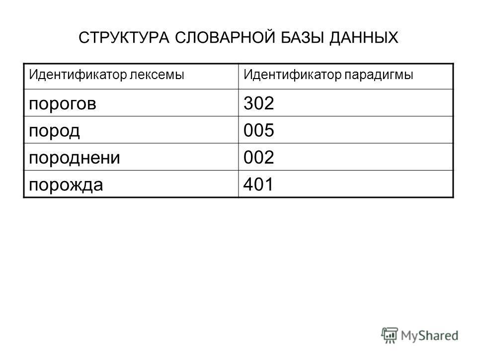 СТРУКТУРА СЛОВАРНОЙ БАЗЫ ДАННЫХ Идентификатор лексемыИдентификатор парадигмы порогов302 пород005 породнени002 порожда401