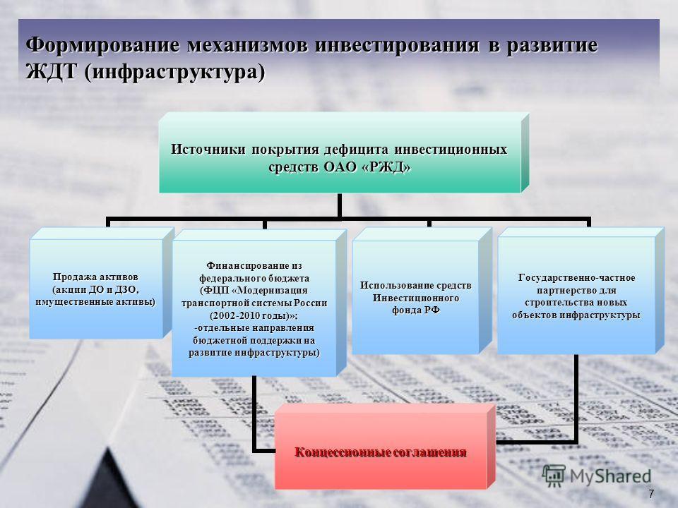7 Формирование механизмов инвестирования в развитие ЖДТ (инфраструктура)