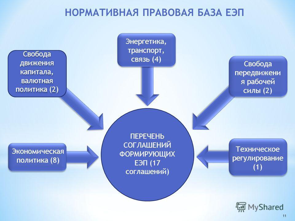 НОРМАТИВНАЯ ПРАВОВАЯ БАЗА ЕЭП Экономическая политика (8) Свобода движения капитала, валютная политика (2) Энергетика, транспорт, связь (4) Свобода передвижени я рабочей силы (2) Техническое регулирование (1) ПЕРЕЧЕНЬ СОГЛАШЕНИЙ ФОРМИРУЮЩИХ ЕЭП (17 со