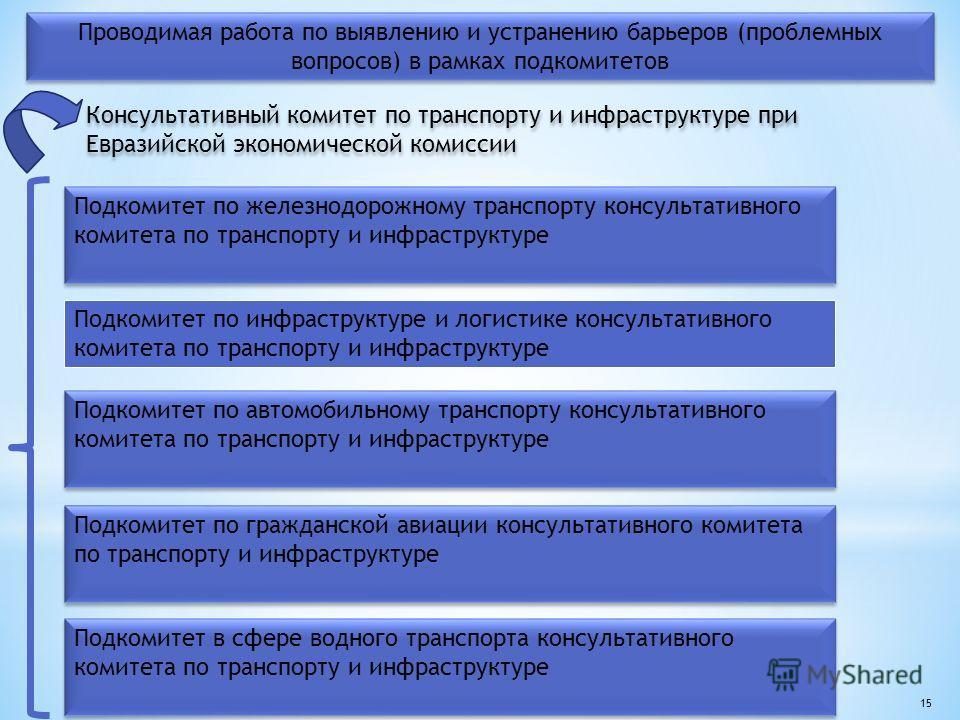 Консультативный комитет по транспорту и инфраструктуре при Евразийской экономической комиссии Консультативный комитет по транспорту и инфраструктуре при Евразийской экономической комиссии Подкомитет по железнодорожному транспорту консультативного ком