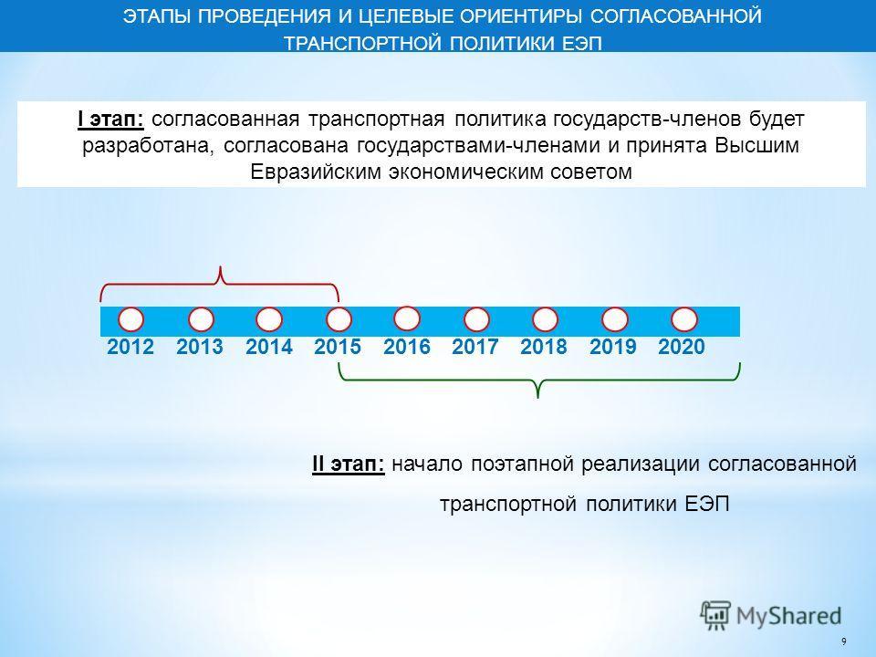 ЭТАПЫ ПРОВЕДЕНИЯ И ЦЕЛЕВЫЕ ОРИЕНТИРЫ СОГЛАСОВАННОЙ ТРАНСПОРТНОЙ ПОЛИТИКИ ЕЭП 201220132014201520162017201820192020 I этап: согласованная транспортная политика государств-членов будет разработана, согласована государствами-членами и принята Высшим Евра