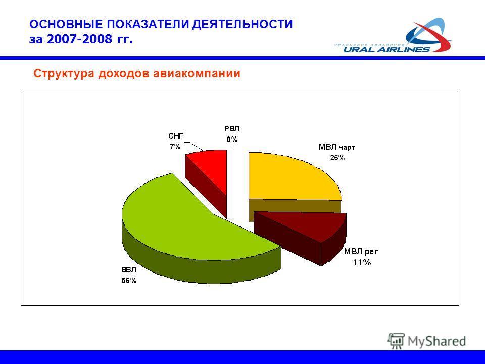 Структура доходов авиакомпании ОСНОВНЫЕ ПОКАЗАТЕЛИ ДЕЯТЕЛЬНОСТИ за 2007-2008 гг.
