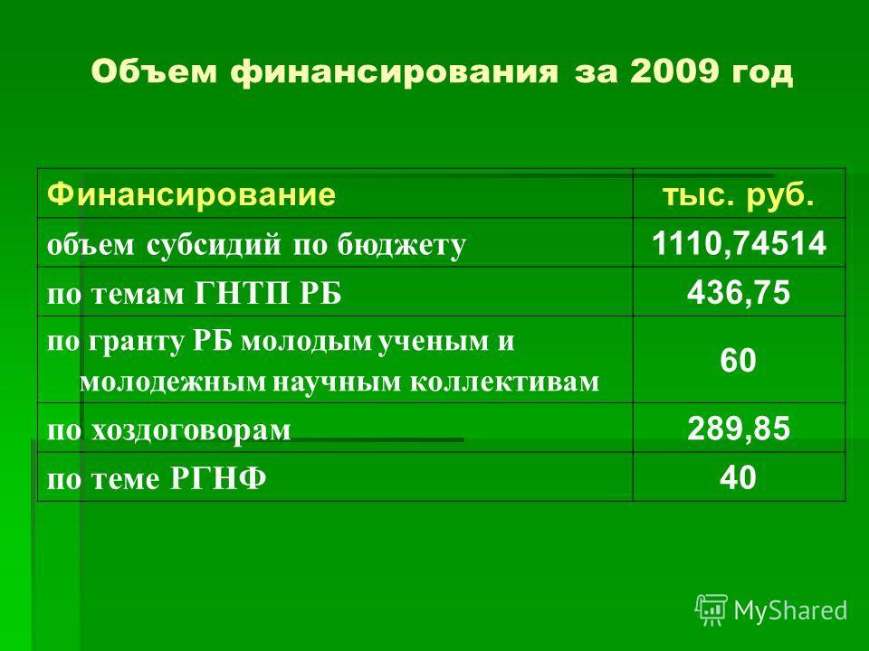 Объем финансирования за 2009 год Финансирование тыс. руб. объем субсидий по бюджету 1110,74514 по темам ГНТП РБ 436,75 по гранту РБ молодым ученым и молодежным научным коллективам 60 по хоздоговорам 289,85 по теме РГНФ 40