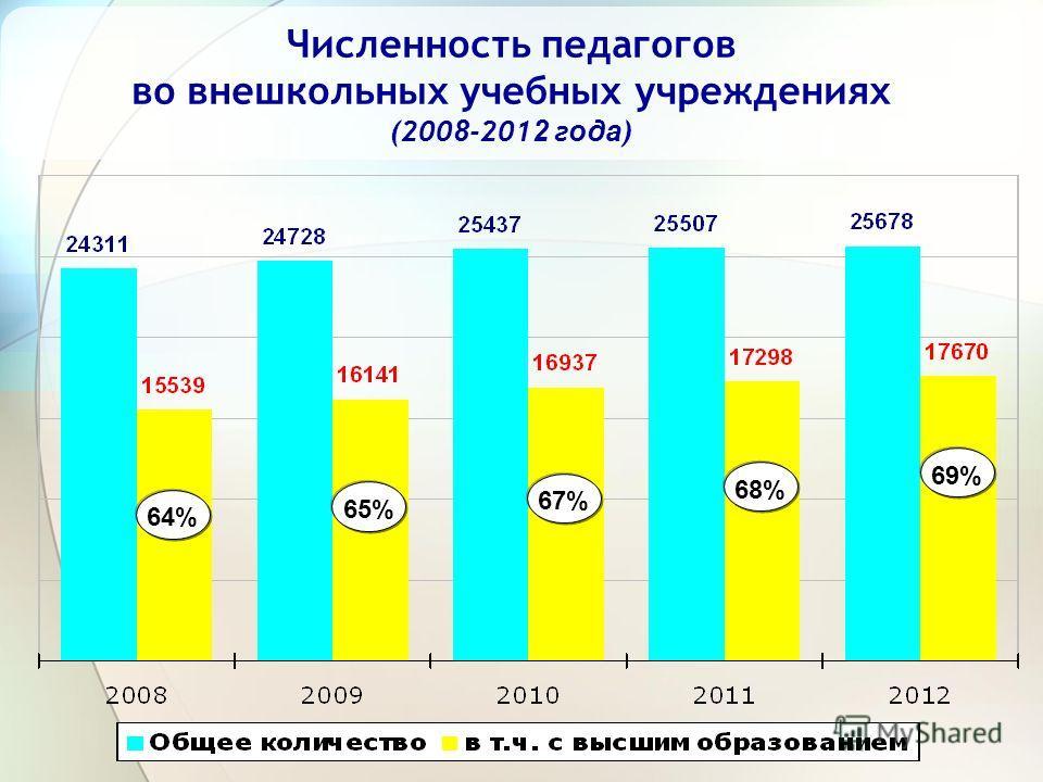 Численность педагогов во внешкольных учебных учреждениях (200 8 -201 2 г ода ) 64% 65% 67% 68% 69%