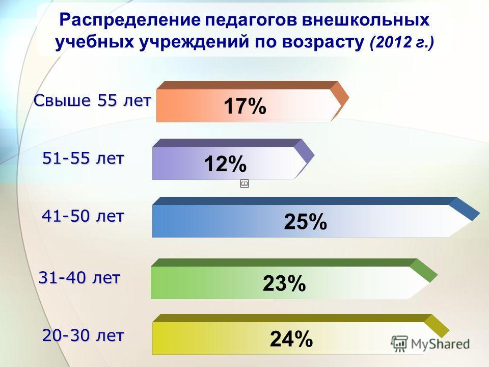 24% 23% 25% 12% 17% 51-55 лет 31-40 лет 41-50 лет 20-30 лет Свыше 55 лет Распределение педагогов внешкольных учебных учреждений по возрасту (2012 г.)