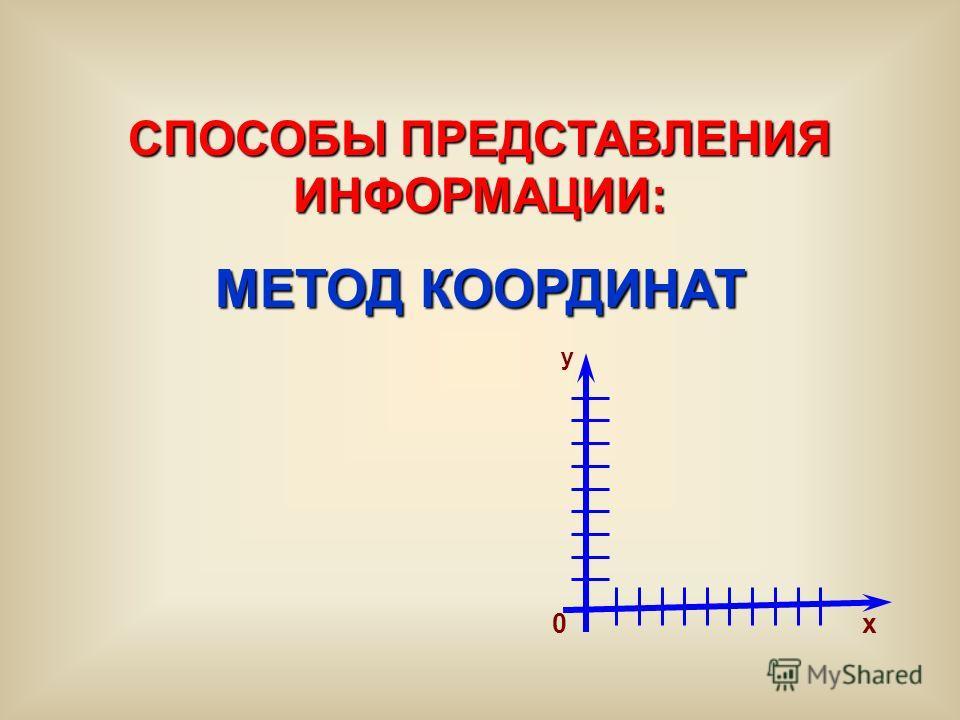 СПОСОБЫ ПРЕДСТАВЛЕНИЯ ИНФОРМАЦИИ: МЕТОД КООРДИНАТ 0 y x