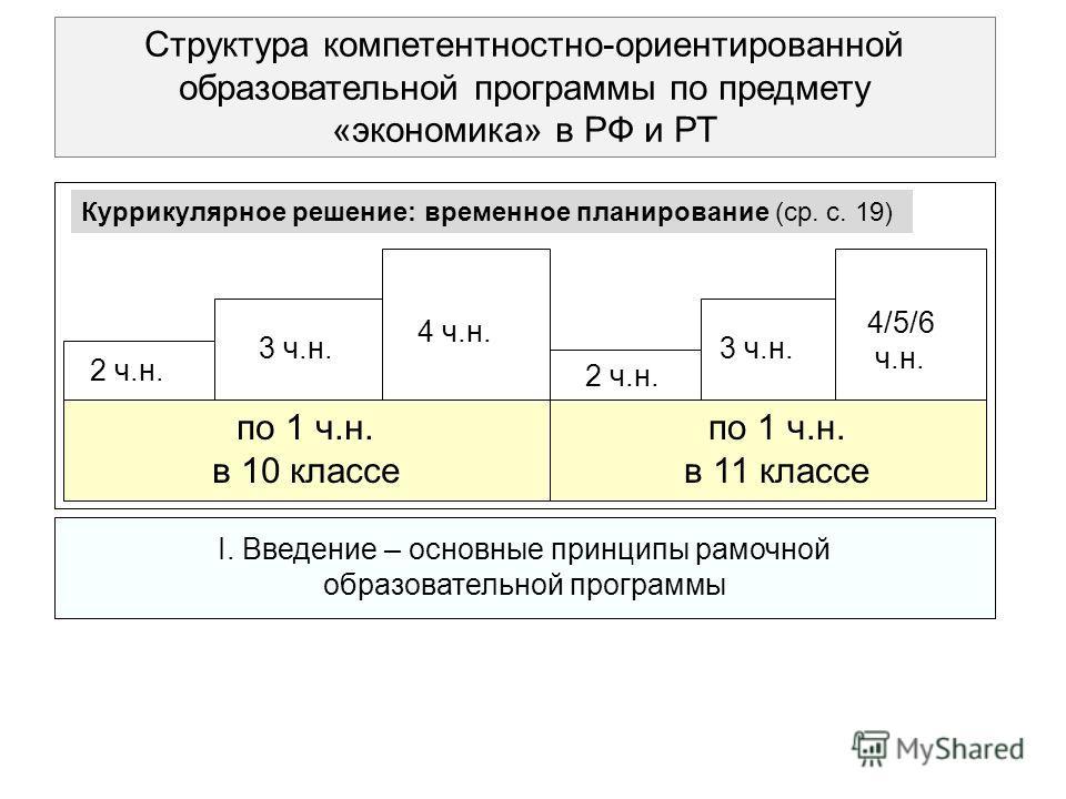 I. Введение – основные принципы рамочной образовательной программы Структура компетентностно-ориентированной образовательной программы по предмету «экономика» в РФ и РТ по 1 ч.н. в 10 классе 2 ч.н. 3 ч.н. 4 ч.н. 3 ч.н. 4/5/6 ч.н. 2 ч.н. Куррикулярное