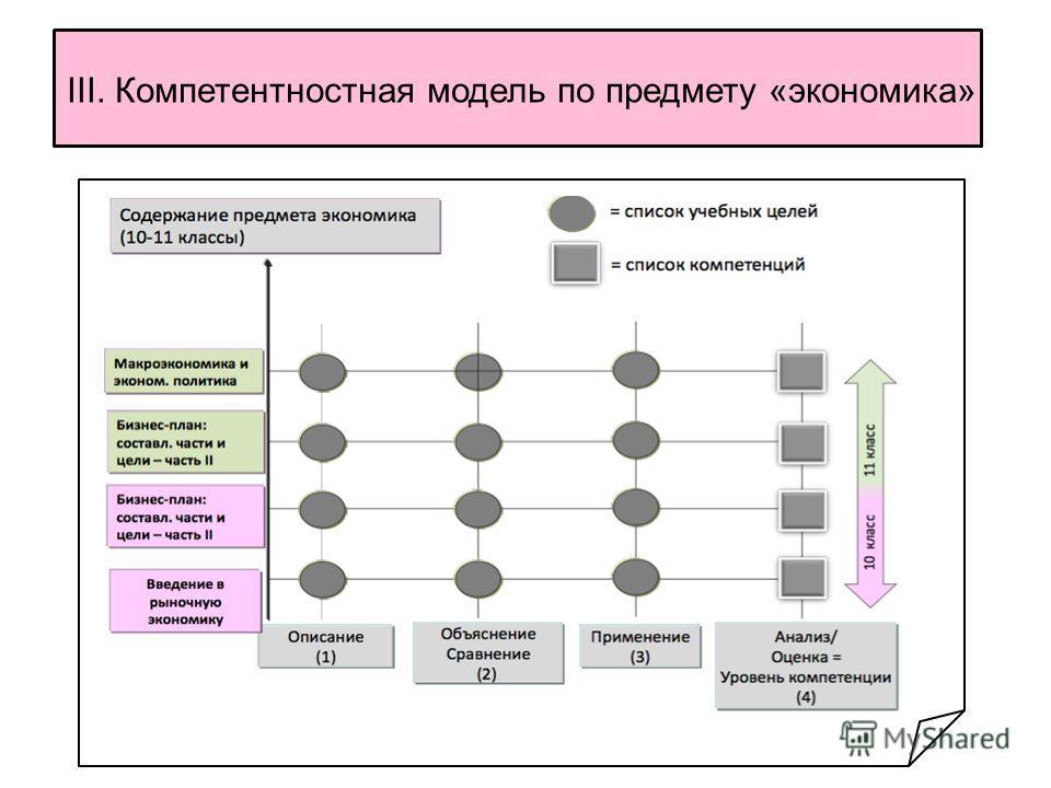 III. Компетентностная модель по предмету «экономика»
