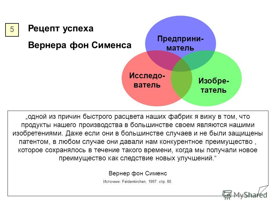 Рецепт успеха Вернера фон Сименса Предприни- матель Исследо- ватель Изобре- татель 5 одной из причин быстрого расцвета наших фабрик я вижу в том, что продукты нашего производства в большинстве своем являются нашими изобретениями. Даже если они в боль