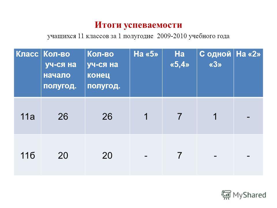 Итоги успеваемости учащихся 11 классов за 1 полугодие 2009-2010 учебного года Класс Кол-во уч-ся на начало полугод. Кол-во уч-ся на конец полугод. На «5» На «5,4» С одной «3» На «2» 11а26 171- 11б20 -7--