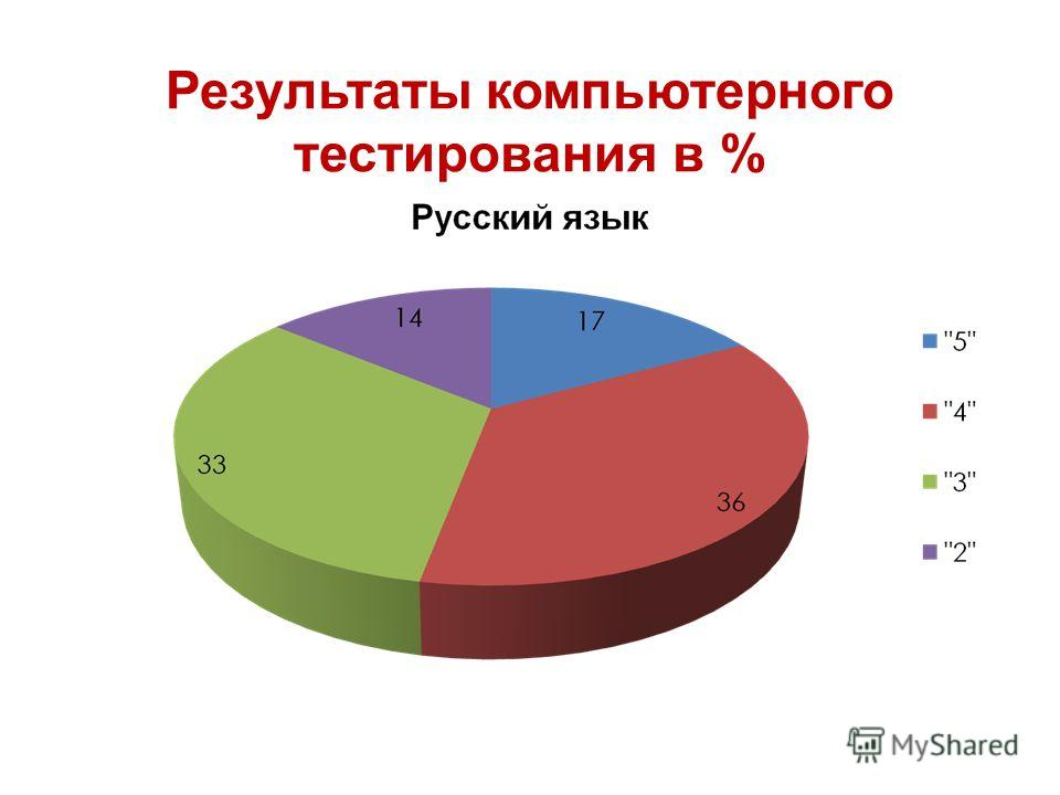 Результаты компьютерного тестирования в %