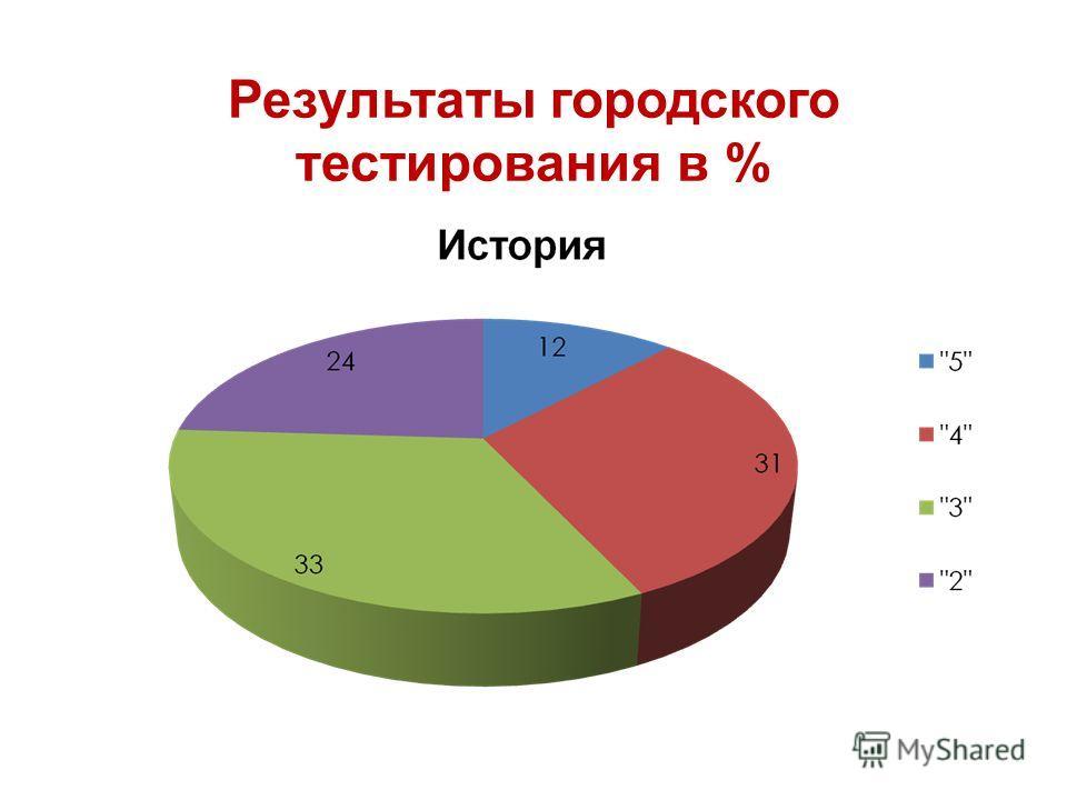 Результаты городского тестирования в %