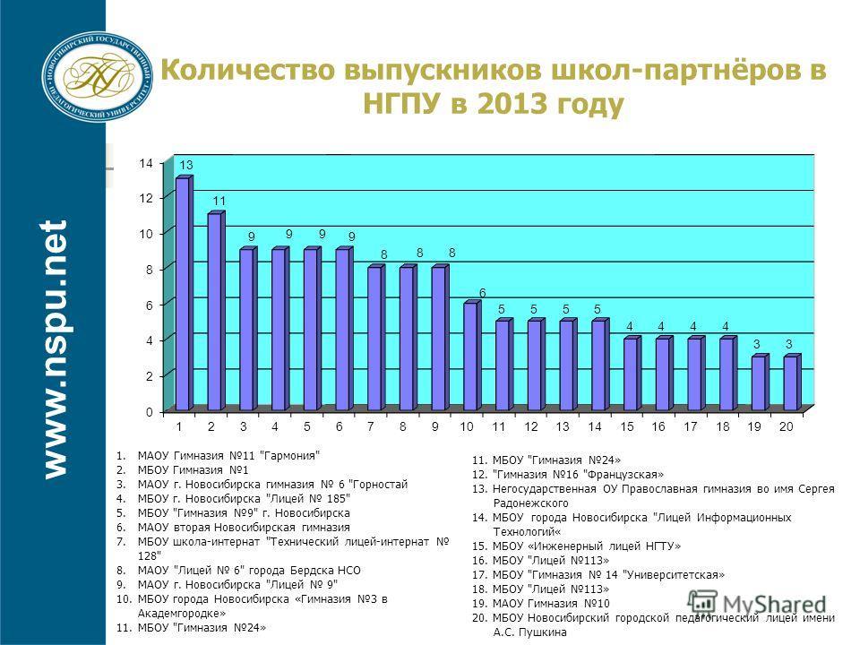 www.nspu.net Количество выпускников школ-партнёров в НГПУ в 2013 году 1.МАОУ Гимназия 11