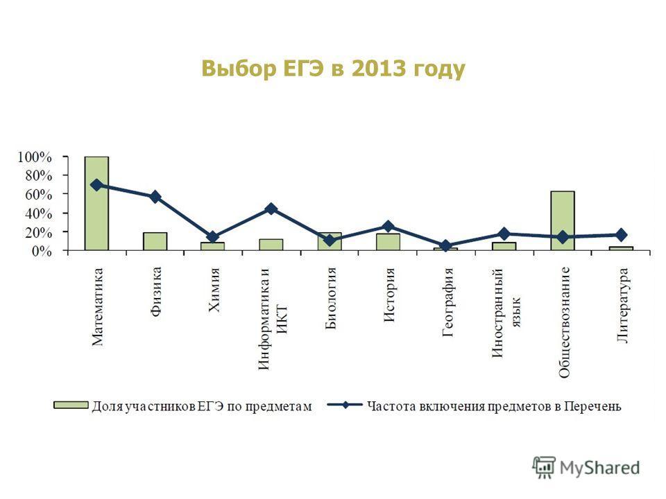 www.nspu.net Выбор ЕГЭ в 2012 г. Выбор ЕГЭ в 2013 году