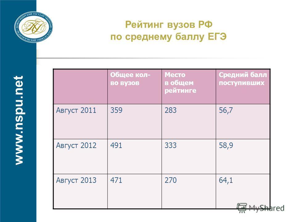 www.nspu.net Рейтинг вузов РФ по среднему баллу ЕГЭ Общее кол- во вузов Место в общем рейтинге Средний балл поступивших Август 201135928356,7 Август 201249133358,9 Август 201347127064,1