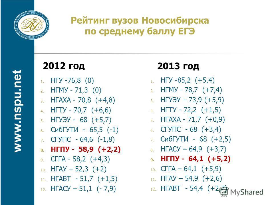 www.nspu.net Рейтинг вузов Новосибирска по среднему баллу ЕГЭ 2012 год 1. НГУ -76,8 (0) 2. НГМУ - 71,3 (0) 3. НГАХА - 70,8 (+4,8) 4. НГТУ - 70,7 (+6,6) 5. НГУЭУ - 68 (+5,7) 6. СибГУТИ - 65,5 (-1) 7. СГУПС - 64,6 (-1,8) 8. НГПУ - 58,9 (+2,2) 9. СГГА -