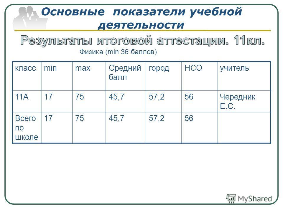 Основные показатели учебной деятельности классminmaxСредний балл городНСОучитель 11А177545,757,256Чередник Е.С. Всего по школе 177545,757,256 Физика (min 36 баллов)