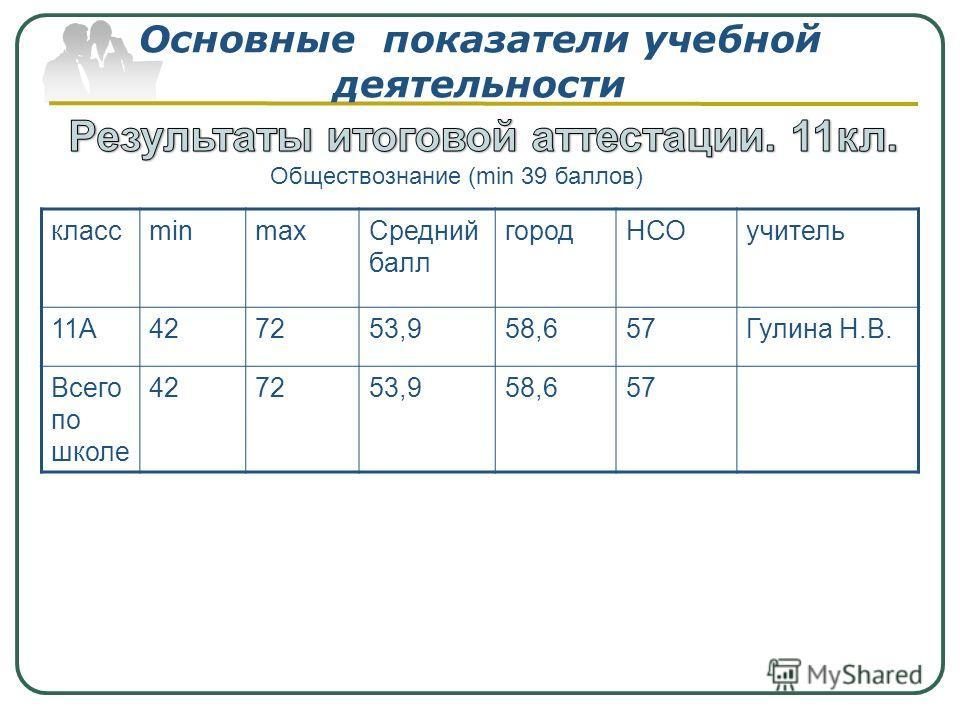 Основные показатели учебной деятельности классminmaxСредний балл городНСОучитель 11А427253,958,657Гулина Н.В. Всего по школе 427253,958,657 Обществознание (min 39 баллов)