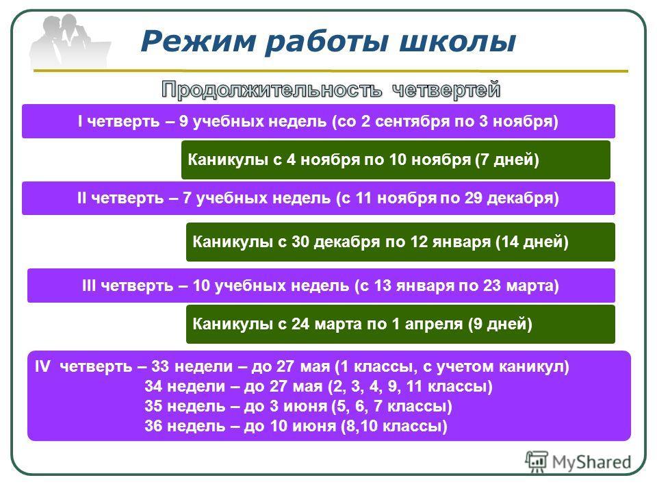 Режим работы школы I четверть – 9 учебных недель (со 2 сентября по 3 ноября) III четверть – 10 учебных недель (с 13 января по 23 марта) II четверть – 7 учебных недель (с 11 ноября по 29 декабря) Каникулы с 4 ноября по 10 ноября (7 дней) Каникулы с 30